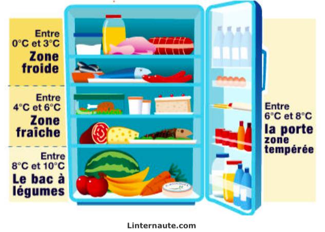 comment bien ranger son frigo pour une meilleure conservation astuces de grand m re. Black Bedroom Furniture Sets. Home Design Ideas
